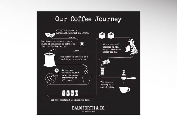 balmforth & co coffee journey board